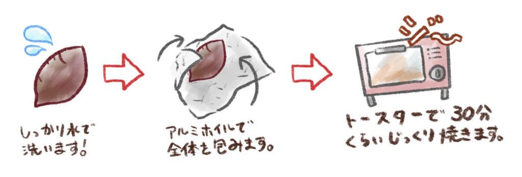 さつま芋焼き方画像